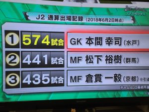 本間選手、J2通算記録単独トップ574試合