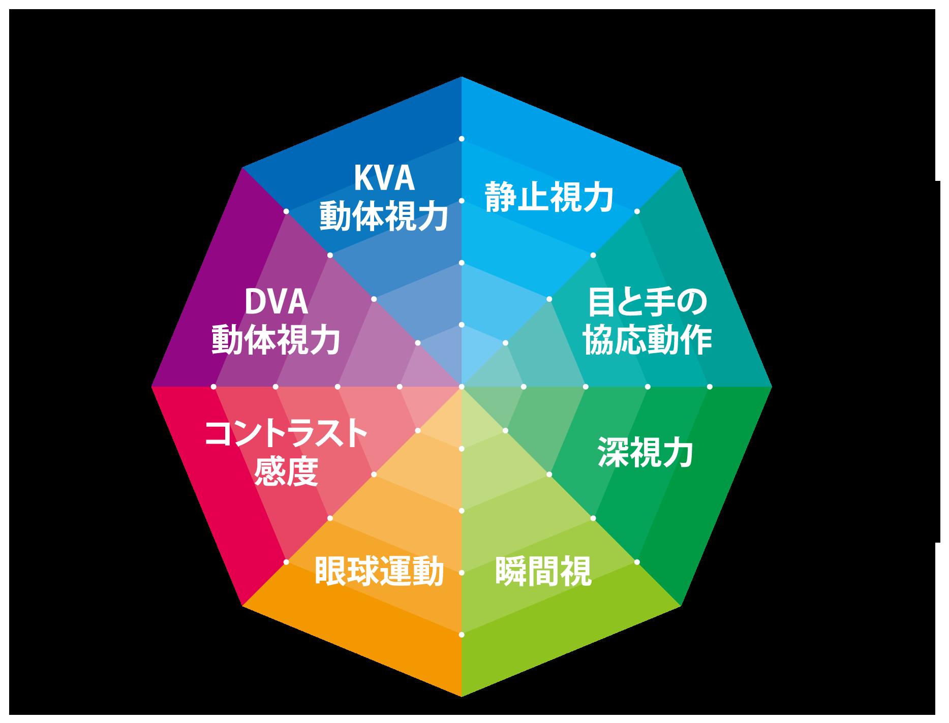 見るチカラは、8項目x5段階評価=40点満点で測定する。
